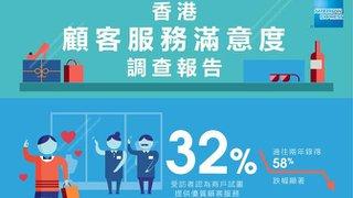 美國運通公布香港顧客服務調查結果 顧客滿意度創三年低位